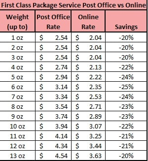 Online Shipping Rates